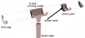 Guttering diagram, Roofers In Edinburgh