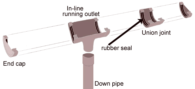 how to fix a leaking gutter joint